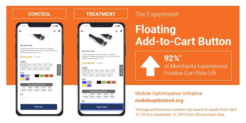 Mobile eCommerce Funnel Mobile optimization