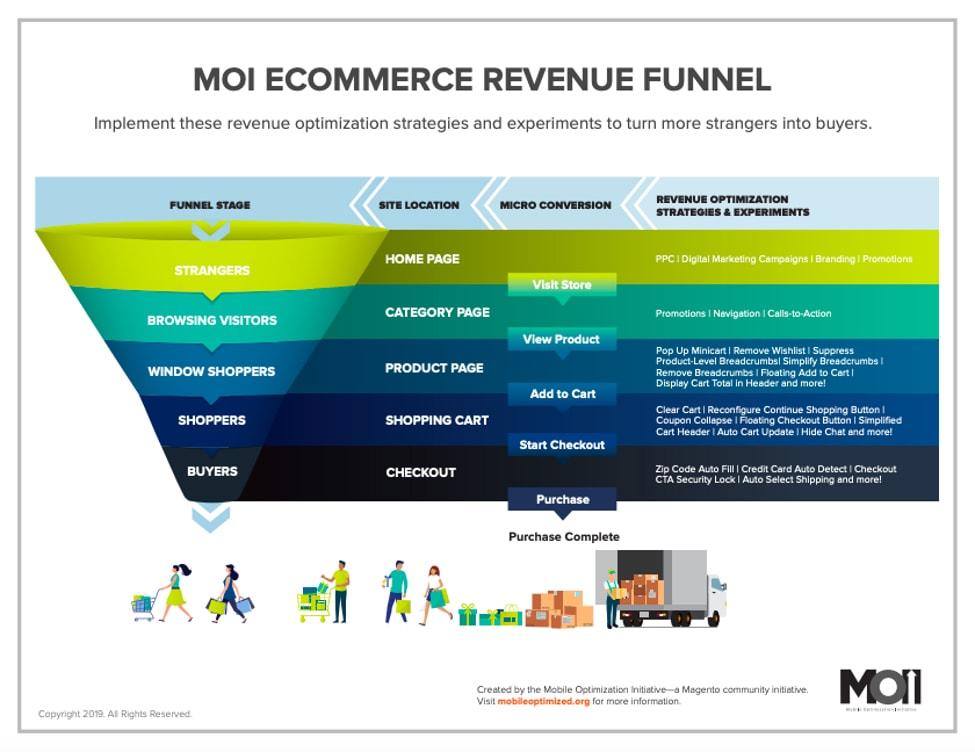 Mobile eCommerce Funnel